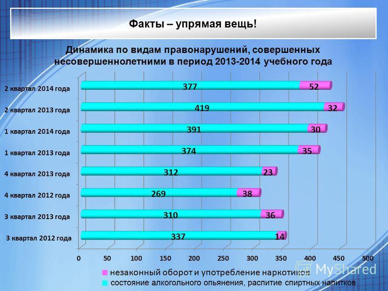 Факты – упрямая вещь! Динамика по видам правонарушений, совершенных несовершеннолетними в период 2013-2014 учебного года состояние алкогольного опьянения, распитие спиртных напитков