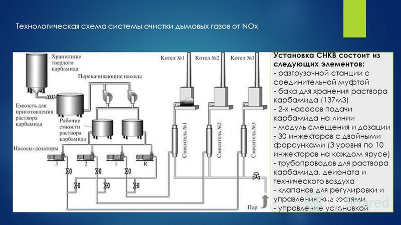 Технологическая схема системы очистки дымовых газов от NOx Установка СНКВ состоит из следующих элементов: - разгрузочной станции с соединительной муфтой - бака для хранения раствора карбамида (137 м 3) - 2-х насосов подачи карбамида на линии - модуль