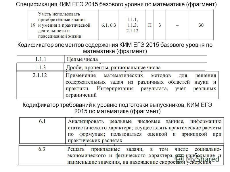 Спецификация КИМ ЕГЭ 2015 базового уровня по математике (фрагмент) Кодификатор элементов содержания КИМ ЕГЭ 2015 базового уровня по математике (фрагмент) Кодификатор требований к уровню подготовки выпускников, КИМ ЕГЭ 2015 по математике (фрагмент)