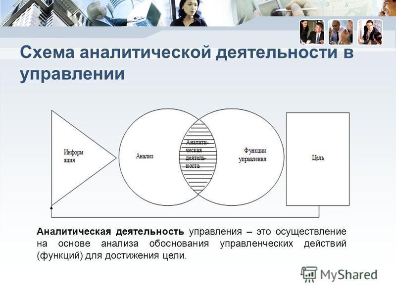 Схема аналитической деятельности в управлении Аналитическая деятельность управления – это осуществление на основе анализа обоснования управленческих действий (функций) для достижения цели.