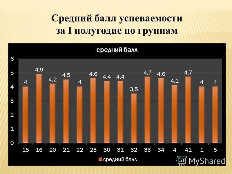 Средний балл успеваемости за I полугодие по группам