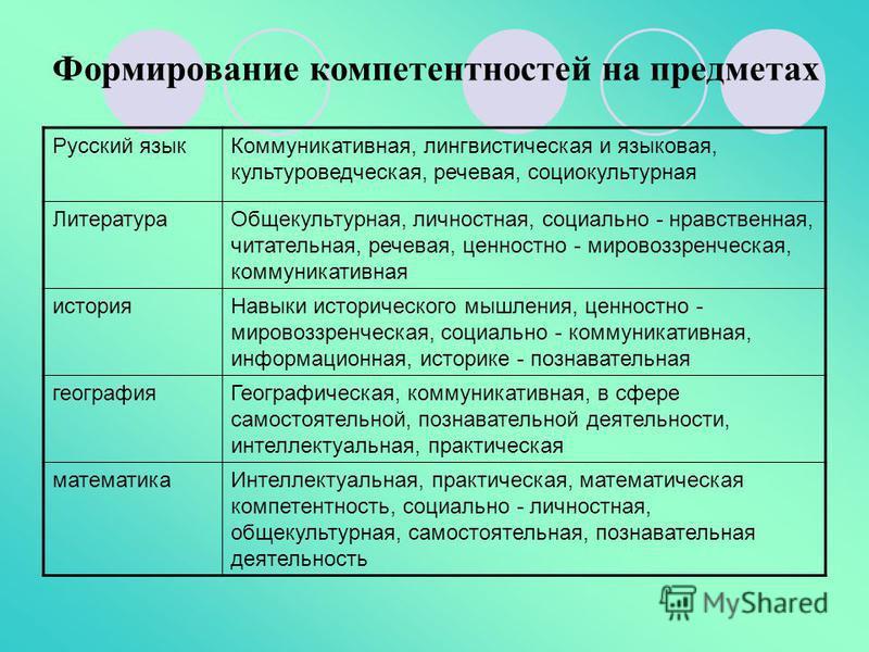 Формирование компетентностей на предметах Русский язык Коммуникативная, лингвистическая и языковая, культуроведческая, речевая, социокультурная Литература Общекультурная, личностная, социально - нравственная, питательная, речевая, ценностно - мировоз