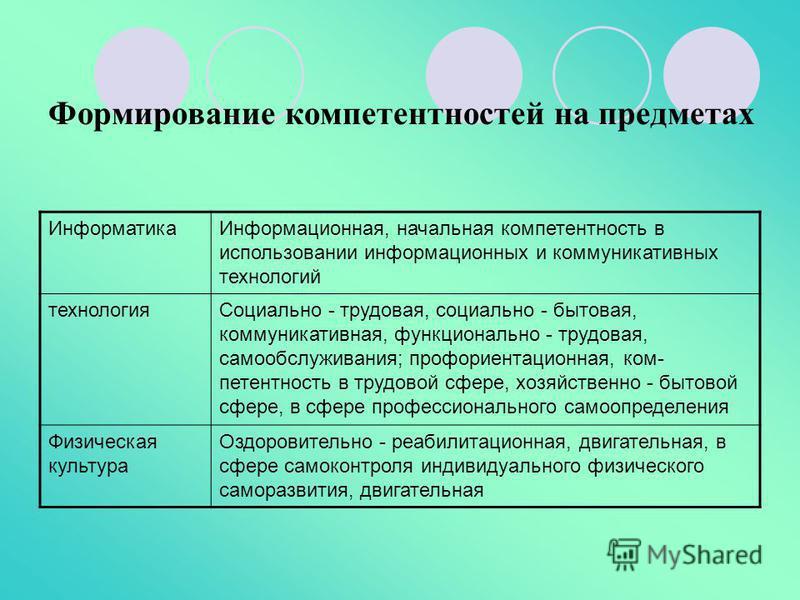 Информатика Информационная, начальная компетентность в использовании информационных и коммуникативных технологий технология Социально - трудовая, социально - бытовая, коммуникативная, функционально - трудовая, самообслуживания; профориентационная,