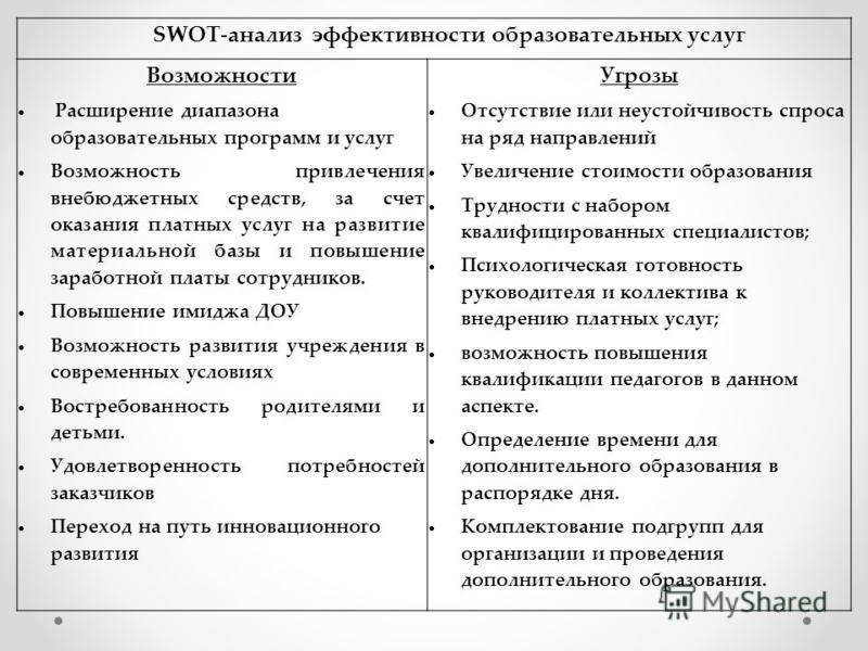 SWOT-анализ эффективности образовательных услуг Возможности Расширение диапазона образовательных программ и услуг Возможность привлечения внебюджетных средств, за счет оказания платных услуг на развитие материальной базы и повышение заработной платы