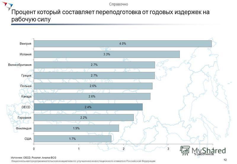 12 Национальная предпринимательская инициатива по улучшению инвестиционного климата в Российской Федерации Процент который составляет переподготовка от годовых издержек на рабочую силу % работников 32410 OECD 1.7% Венгрия 1.9% Канада 2.2% Греция 2.4%