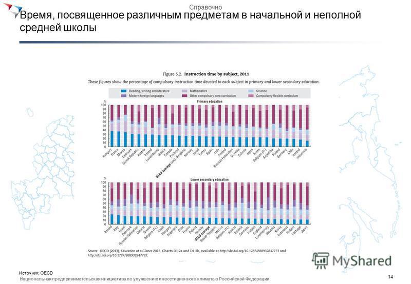 14 Национальная предпринимательская инициатива по улучшению инвестиционного климата в Российской Федерации Время, посвященное различным предметам в начальной и неполной средней школы Источник: OECD Справочно