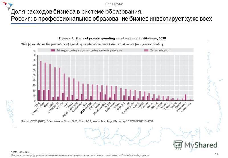 16 Национальная предпринимательская инициатива по улучшению инвестиционного климата в Российской Федерации Доля расходов бизнеса в системе образования. Россия: в профессиональное образование бизнес инвестирует хуже всех Источник: OECD Справочно