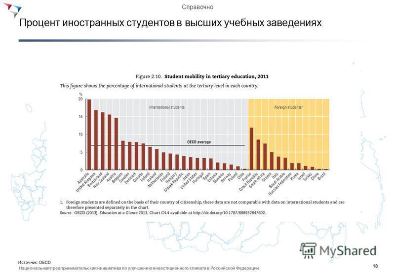 18 Национальная предпринимательская инициатива по улучшению инвестиционного климата в Российской Федерации Процент иностранных студентов в высших учебных заведениях Источник: OECD Справочно