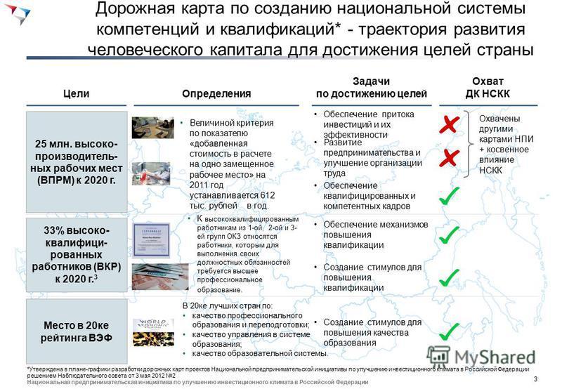 3 Национальная предпринимательская инициатива по улучшению инвестиционного климата в Российской Федерации Дорожная карта по созданию национальной системы компетенций и квалификаций* - траектория развития человеческого капитала для достижения целей ст