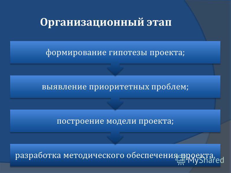 Организационный этап разработка методического обеспечения проекта. построение модели проекта ; выявление приоритетных проблем ; формирование гипотезы проекта ;