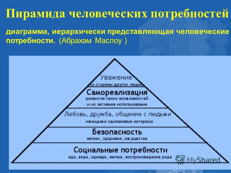 Пирамида человеческих потребностей - диаграмма, иерархически представляющая человеческие потребности. (Абрахам Маслоу )