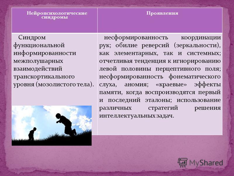 Нейропсихологические синдромы Проявления Синдром функциональной информированности межполушарных взаимодействий транскортикального уровня (мозолистого тела). несформированность координации рук; обилие реверсий (зеркальности), как элементарных, так и с