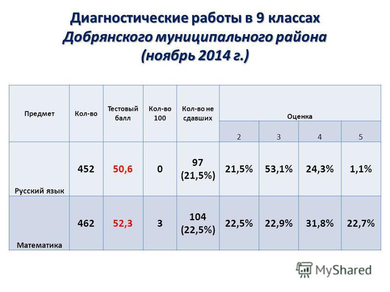 Диагностические работы в 9 классах Добрянского муниципального района (ноябрь 2014 г.) Предмет Кол-во Тестовый балл Кол-во 100 Кол-во не сдавших Оценка 2345 Русский язык 45250,60 97 (21,5%) 21,5%53,1%24,3%1,1% Математика 46252,33 104 (22,5%) 22,5%22,9