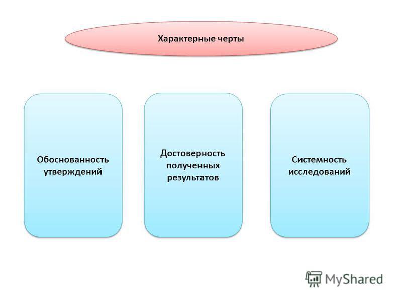 Характерные черты Обоснованность утверждений Достоверность полученных результатов Системность исследований
