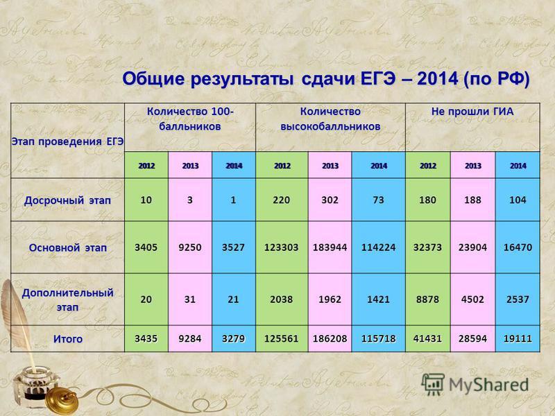 Общие результаты сдачи ЕГЭ – 2014 (по РФ) Этап проведения ЕГЭ Количество 100- балльников Количество высокобалльников Не прошли ГИА 201220132014201220132014201220132014 Досрочный этап 10 31 220 30273180188104 Основной этап 3405 92503527 123303 1839441