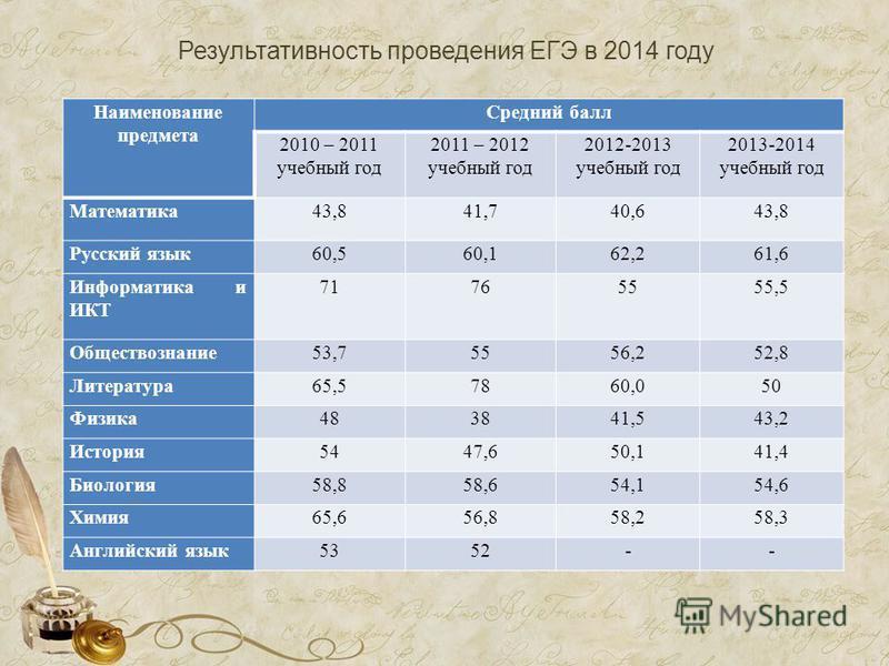 Результативность проведения ЕГЭ в 2014 году Наименование предмета Средний балл 2010 – 2011 учебный год 2011 – 2012 учебный год 2012-2013 учебный год 2013-2014 учебный год Математика 43,841,740,643,8 Русский язык 60,560,162,261,6 Информатика и ИКТ 717