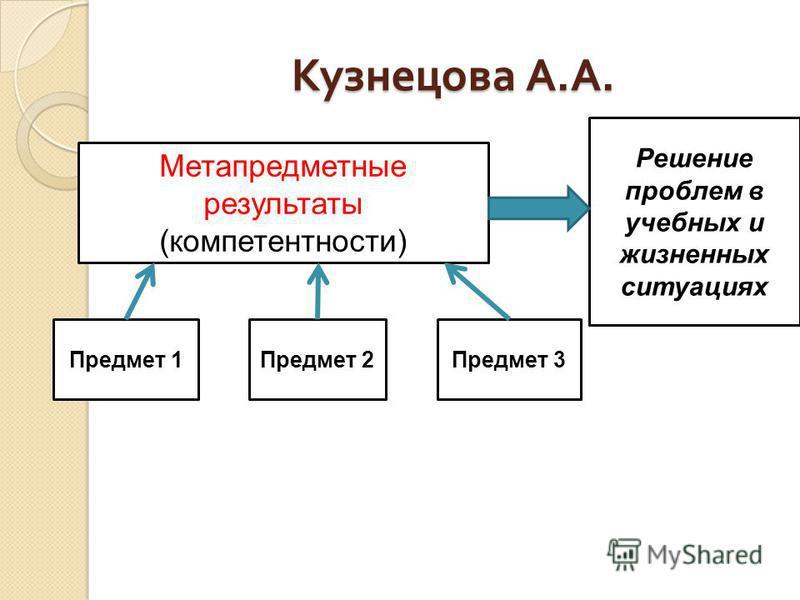 Кузнецова А. А. Метапредметные результаты (компетентности) Предмет 1Предмет 2Предмет 3 Решение проблем в учебных и жизненных ситуациях