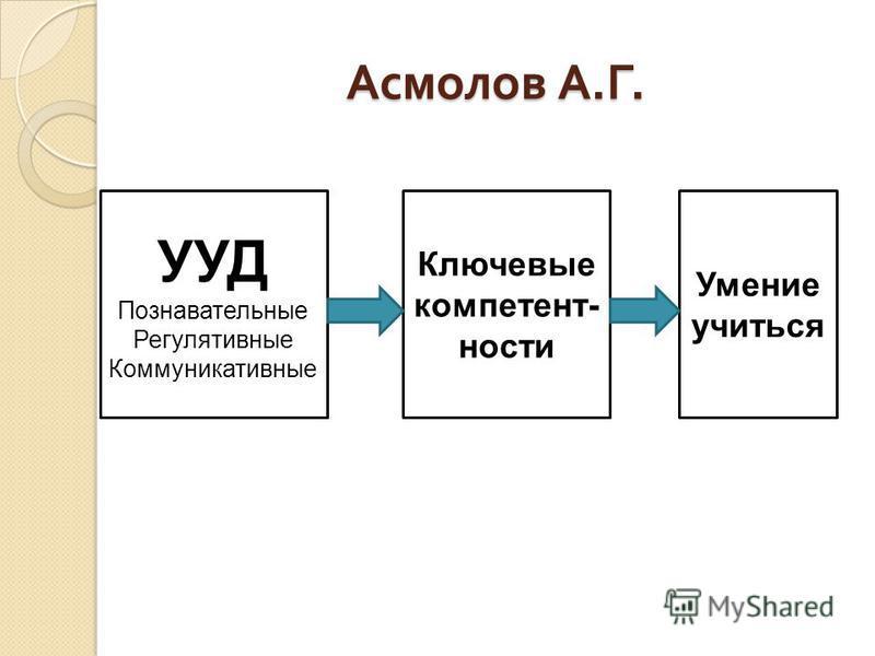Асмолов А. Г. УУД Познавательные Регулятивные Коммуникативные Ключевые компетентности Умение учиться
