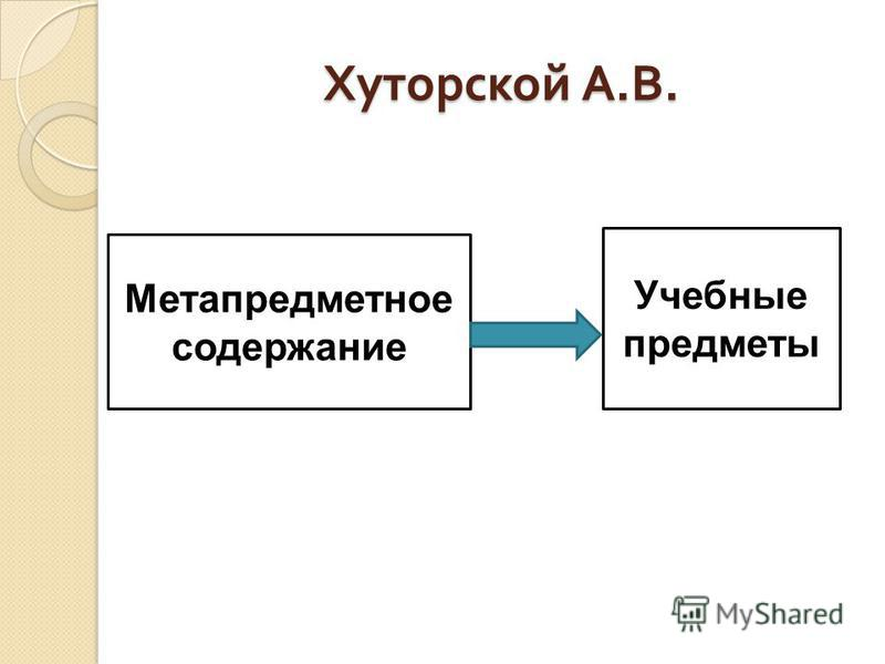 Хуторской А. В. Метапредметное содержание Учебные предметы