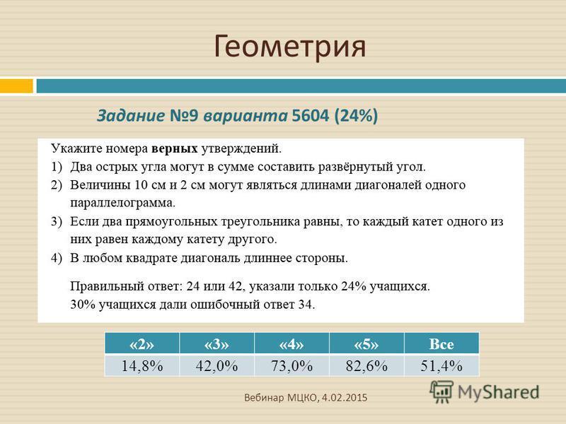 Геометрия Вебинар МЦКО, 4.02.2015 «2»«3»«4»«5»Все 14,8%42,0%73,0%82,6%51,4% Задание 9 варианта 5604 (24%)