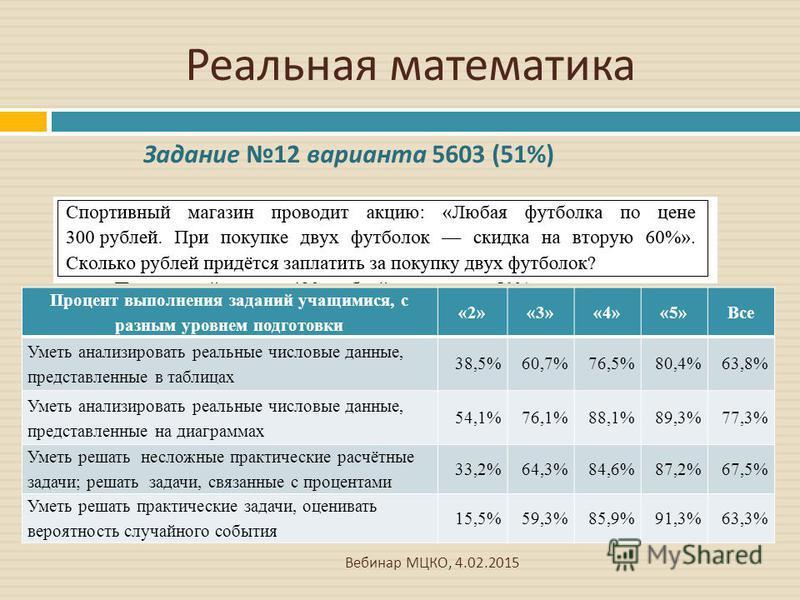 Реальная математика Вебинар МЦКО, 4.02.2015 Процент выполнения заданий учащимися, с разным уровнем подготовки «2»«3»«4»«5»Все Уметь анализировать реальные числовые данные, представленные в таблицах 38,5%60,7%76,5%80,4%63,8% Уметь анализировать реальн