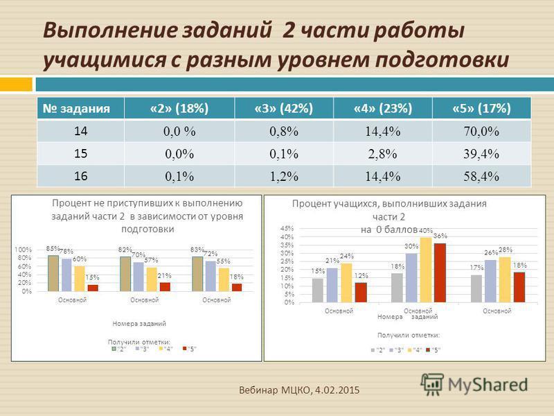 Выполнение заданий 2 части работы учащимися с разным уровнем подготовки Вебинар МЦКО, 4.02.2015 задания «2» (18%)«3» (42%)«4» (23%)«5» (17%) 14 0,0 %0,8%14,4%70,0% 15 0,0%0,1%2,8%39,4% 16 0,1%1,2%14,4%58,4%