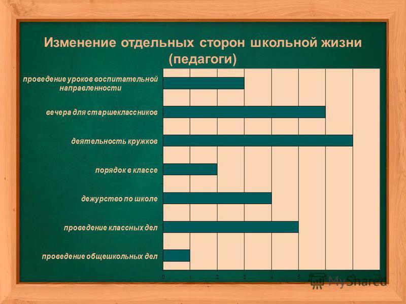 Изменение отдельных сторон школьной жизни (педагоги)