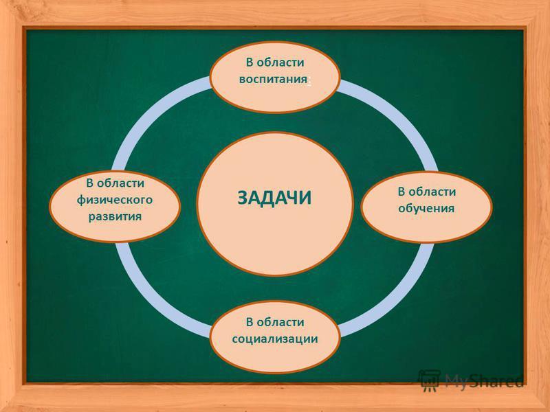 ЗАДАЧИ В области воспитания: В области обучения В области социализации В области физического развития