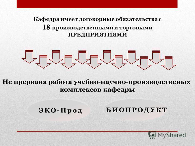 Не прервана работа учебно-научно-производственных комплексов кафедры ЭКО-Прод БИОПРОДУКТ Кафедра имеет договорные обязательства с 18 производственными и торговыми ПРЕДПРИЯТИЯМИ