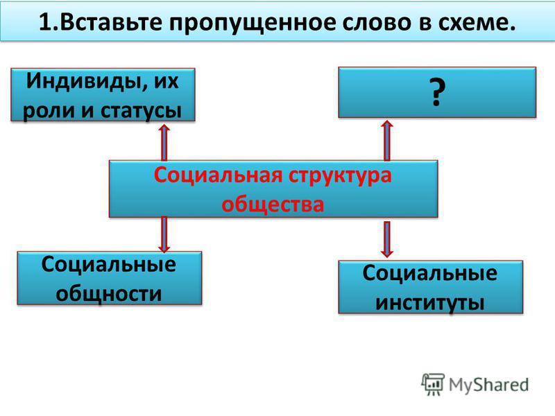 Социальная структура общества Социальная структура общества Индивиды, их роли и статусы ? ? Социальные общности Социальные общности Социальные институты Социальные институты 1. Вставьте пропущенное слово в схеме.
