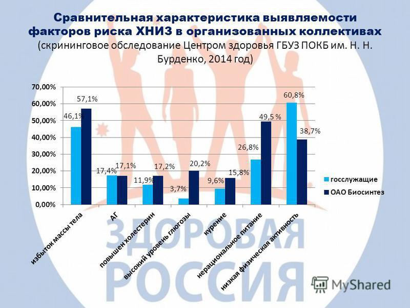 Сравнительная характеристика выявляемости факторов риска ХНИЗ в организованных коллективах (скрининговое обследование Центром здоровья ГБУЗ ПОКБ им. Н. Н. Бурденко, 2014 год) 38,7% 60,8% 49,5 % 17,2% 46,1% 17,4% 11,9% 3,7% 9,6%