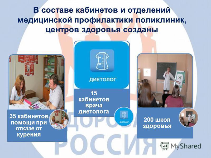 В составе кабинетов и отделений медицинской профилактики поликлиник, центров здоровья созданы 35 кабинетов помощи при отказе от курения 15 кабинетов врача диетолога 200 школ здоровья