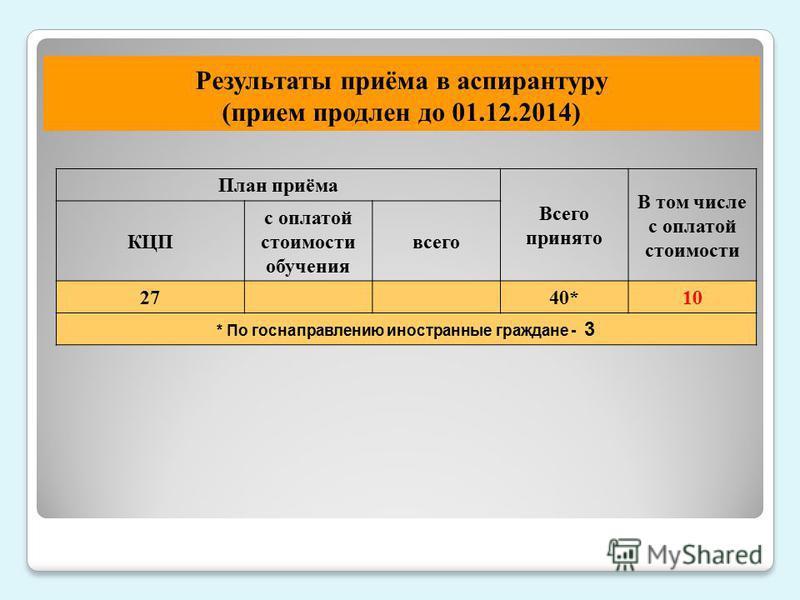 Результаты приёма в аспирантуру (прием продлен до 01.12.2014) План приёма Всего принято В том числе с оплатой стоимости КЦП с оплатой стоимости обучения всего 2740*10 * По госнаправлению иностранные граждане - 3