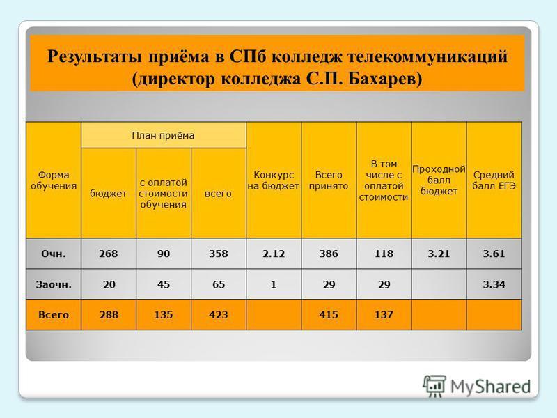 Результаты приёма в СПб колледж телекоммуникаций (директор колледжа С.П. Бахарев) Форма обучения План приёма Конкурс на бюджет Всего принято В том числе с оплатой стоимости Проходной балл бюджет Средний балл ЕГЭ бюджет с оплатой стоимости обучения вс