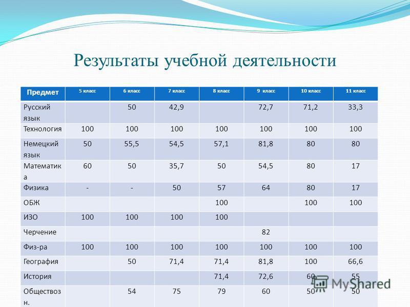 Результаты учебной деятельности Предмет 5 класс 6 класс 7 класс 8 класс 9 класс 10 класс 11 класс Русский язык 5042,972,771,233,3 Технология 100 Немецкий язык 5055,554,557,181,880 Математик а 605035,75054,58017 Физика--5057648017 ОБЖ100 ИЗО100 Черчен