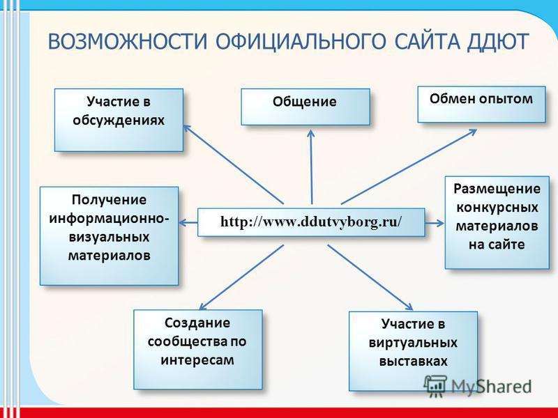 Общение Общение http://www.ddutvyborg.ru/ Участие в обсуждениях Участие в обсуждениях Обмен опытом Обмен опытом Участие в виртуальных выставках Участие в виртуальных выставках Создание сообщества по интересам Создание сообщества по интересам Размещен
