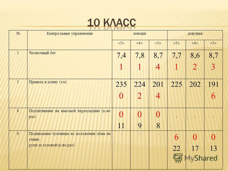 Контрольные упражнения юноши девушки «5»«4»«3»«5»«4»«3» 1Челночный бег 7,417,41 7,817,81 8,748,74 7,7 1 8,6 2 8,7 3 5Прыжок в длину (см) 235 0 224 2 201 4 225202 191 6 8 Подтягивание на высокой перекладине (к-во раз) 0 11 0909 0808 --- 9Поднимание ту