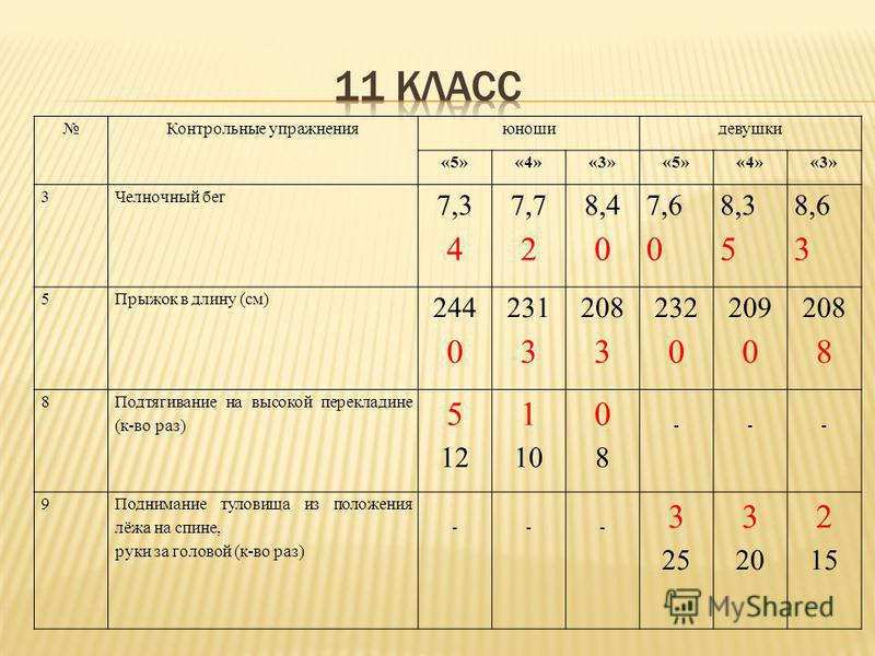 Контрольные упражнения юноши девушки «5»«4»«3»«5»«4»«3» 3Челночный бег 7,347,34 7,727,72 8,408,40 7,607,60 8,358,35 8,638,63 5Прыжок в длину (см) 244 0 231 3 208 3 232 0 209 0 208 8 8 Подтягивание на высокой перекладине (к-во раз) 5 12 1 10 0808 ---
