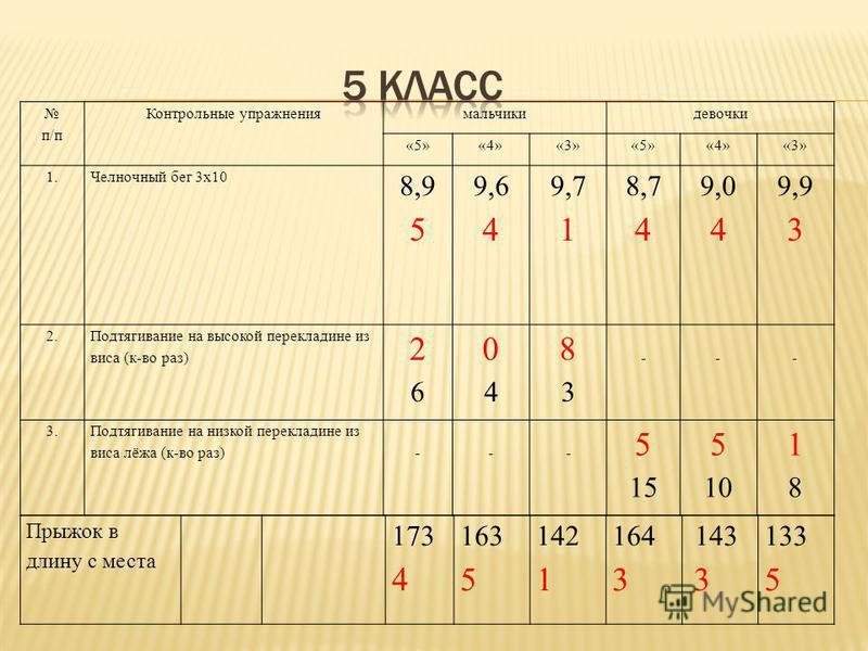 п/п Контрольные упражнения мальчики девочки «5»«4»«3»«5»«4»«3» 1.1. Челночный бег 3 х 10 8,9 5 9,6 4 9,7 1 8,7 4 9,0 4 9,9 3 2.2. Подтягивание на высокой перекладине из виса (к-во раз) 2626 0404 8383 --- 3.3. Подтягивание на низкой перекладине из вис
