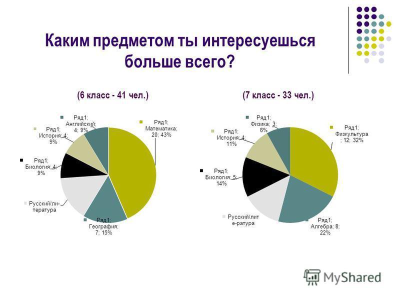 Каким предметом ты интересуешься больше всего? (6 класс - 41 чел.) (7 класс - 33 чел.)