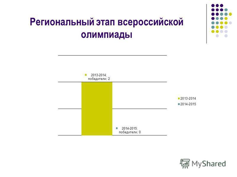 Региональный этап всероссийской олимпиады