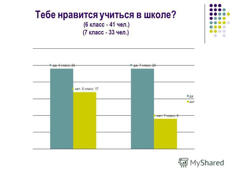 Тебе нравится учиться в школе? (6 класс - 41 чел.) (7 класс - 33 чел.)