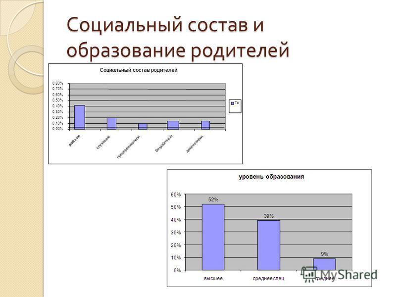 Социальный состав и образование родителей Социальный состав родителей 0,00% 0,10% 0,20% 0,30% 0,40% 0,50% 0,60% 0,70% 0,80% рабочие служащие предприниматели безработные домохозяйки 7 а 7 а