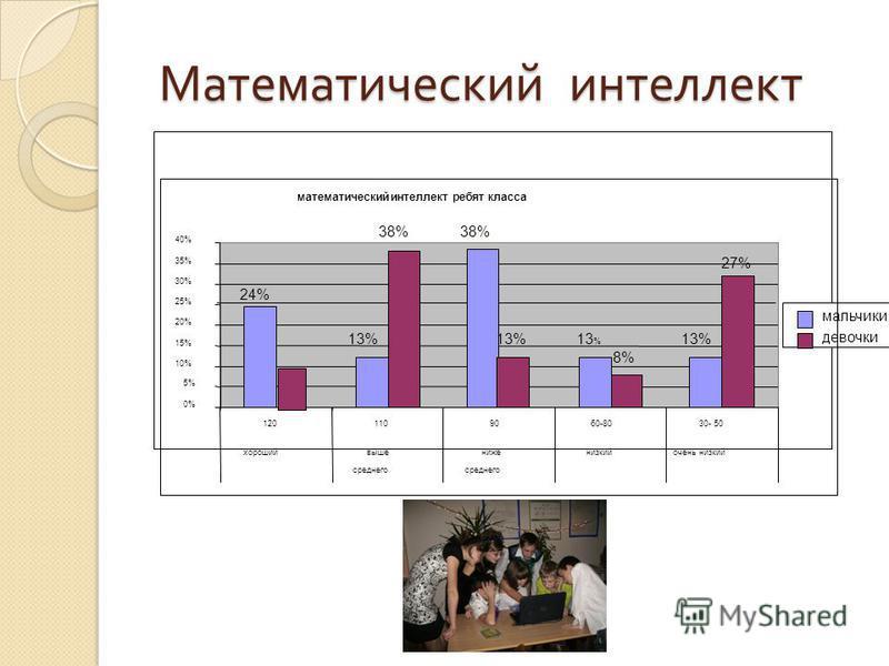 Математический интеллект Математический интеллект математический интеллект ребят класса 24% 13% 38% 13 % 38% 13% 8%8% 27% 0% 5% 10% 15% 20% 25% 30% 35% 40% 1201109060-8030- 50 хорошийвыше среднего ниже среднего низкийочень низкий мальчики девочки