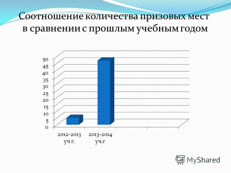 Соотношение количества призовых мест в сравнении с прошлым учебным годом