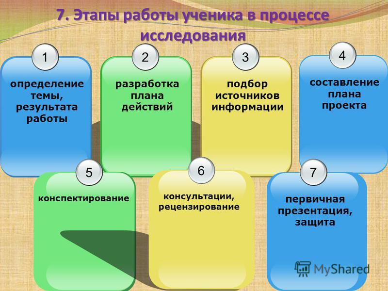 7. Этапы работы ученика в процессе исследования 1 определение темы, результата работы 3 подбор источников информации 2 разработка плана действий 4 составление плана проекта 5 конспектирование 6 консультации, рецензирование 7 первичная презентация, за