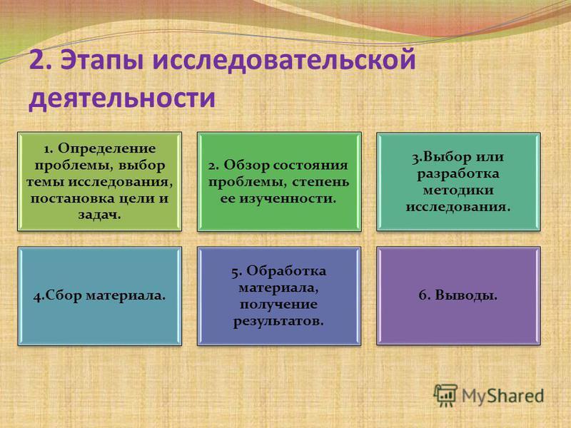 2. Этапы исследовательской деятельности 1. Определение проблемы, выбор темы исследования, постановка цели и задач. 2. Обзор состояния проблемы, степень ее изученности. 3. Выбор или разработка методики исследования. 4. Сбор материала. 5. Обработка мат