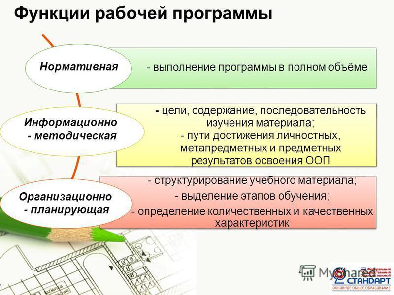 Page 5 Функции рабочей программы - выполнение программы в полном объёме - цели, содержание, последовательность изучения материала; - пути достижения личностных, метапредметных и предметных результатов освоения ООП - структурирование учебного материал