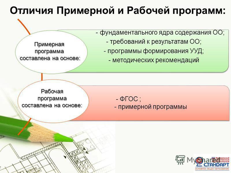 Page 6 Отличия Примерной и Рабочей программ: - фундаментального ядра содержания ОО; - требований к результатам ОО; - программы формирования УУД; - методических рекомендаций Примернаяпрограмма составлена на основе: Рабочаяпрограмма - ФГОС ; - примерно