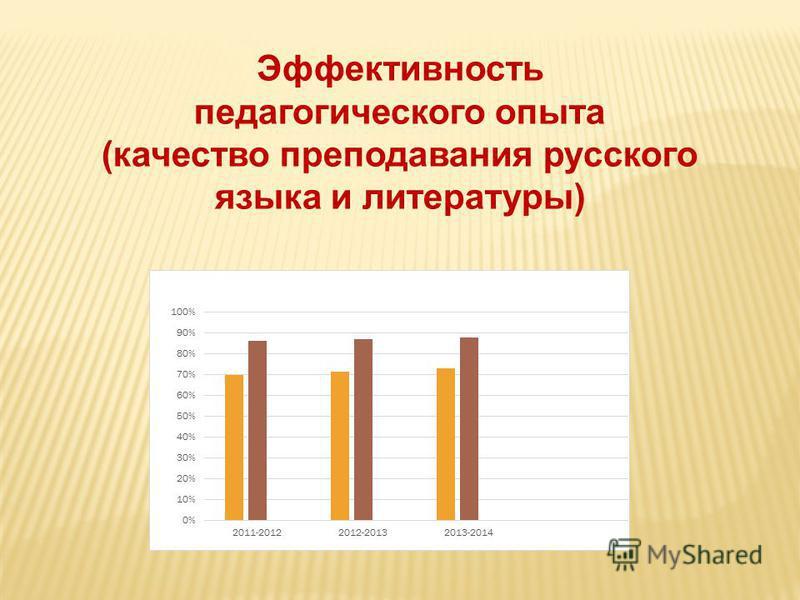 Эффективность педагогического опыта (качество преподавания русского языка и литературы)